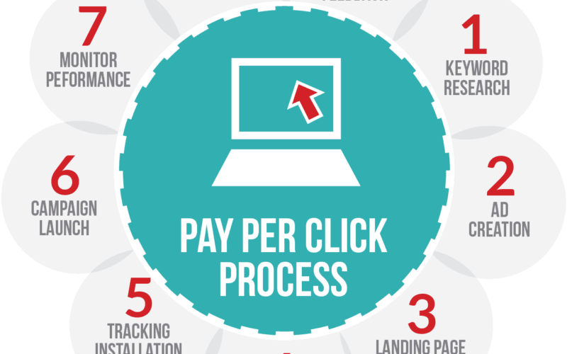 Your SEO Company Explains Pay Per Click