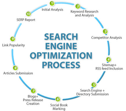 Professional SEO Services agency