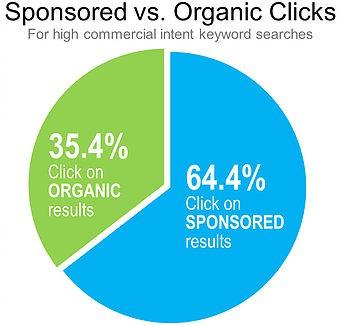 sponsored-organick-click